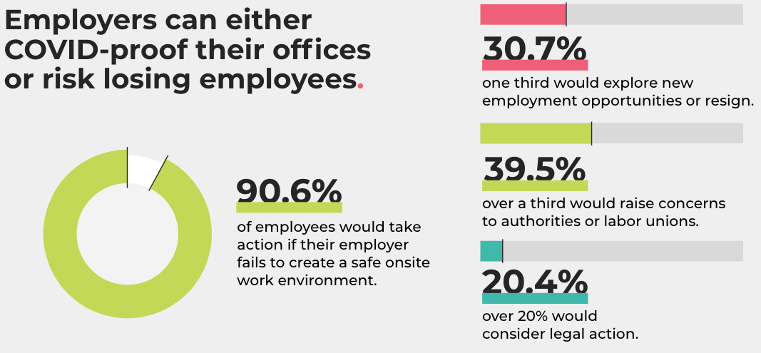 Lacking Workforce security could result in employees leaving