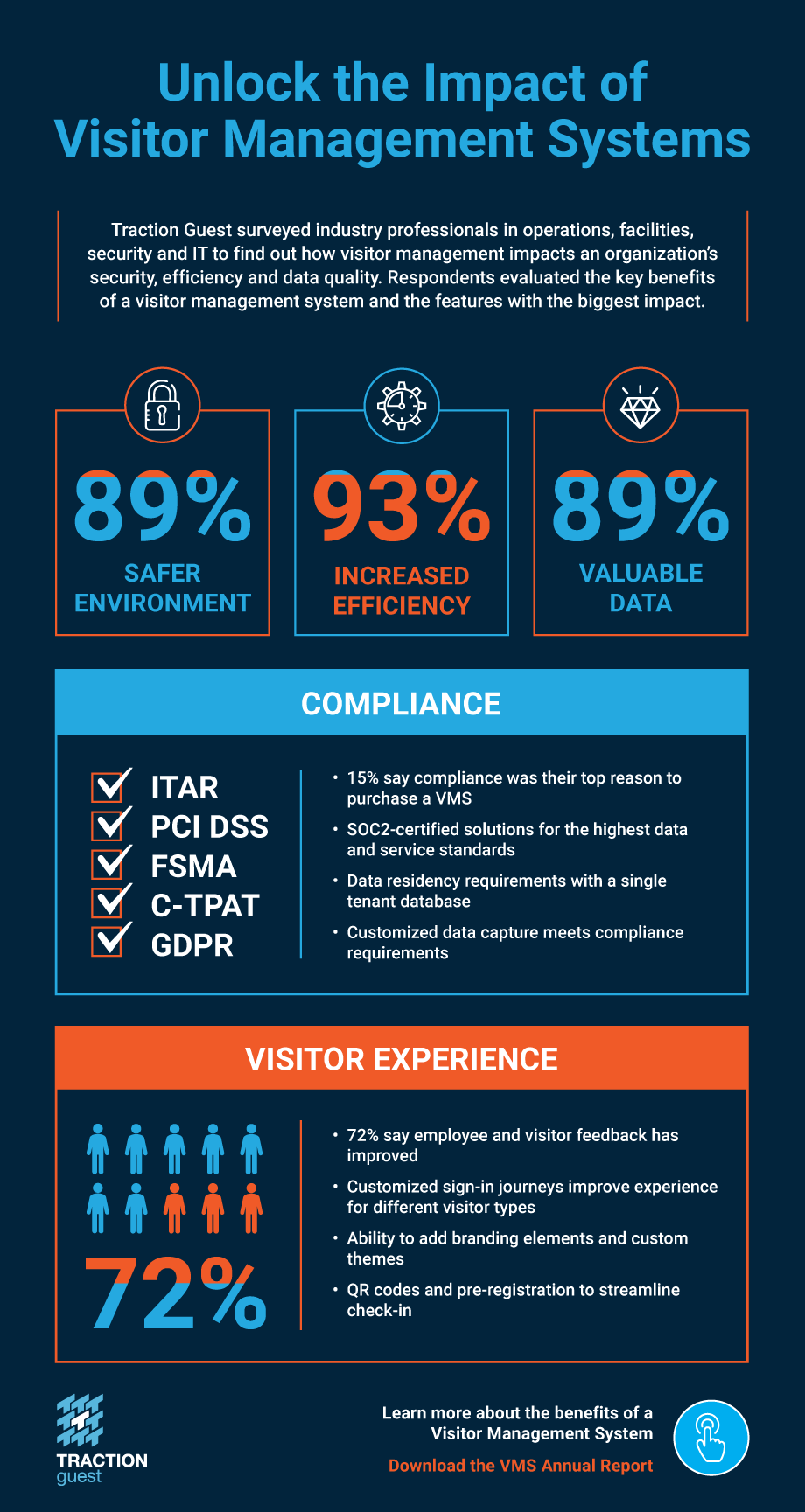 Benefits of visitor management systems infographic
