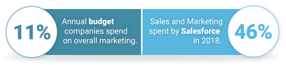 11% Annual budget companies spend on overall marketing. 46% Sales and Marketing spent by Salesforce in 2018.